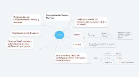Mind Map: PNL
