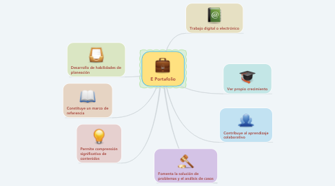 Mind Map: E Portafolio