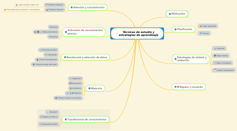 Mind Map: Técnicas de estudio y estrategias de aprendizaje