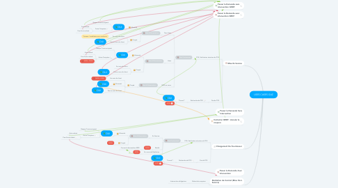 Mind Map: USES CASES GAZ