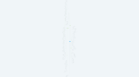 Mind Map: UXD elements/planes