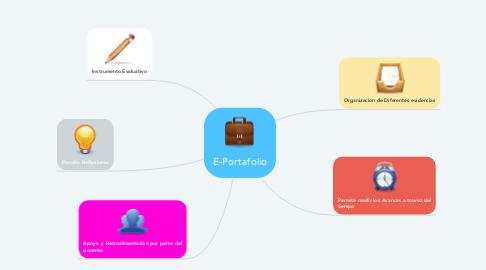 Mind Map: E-Portafolio
