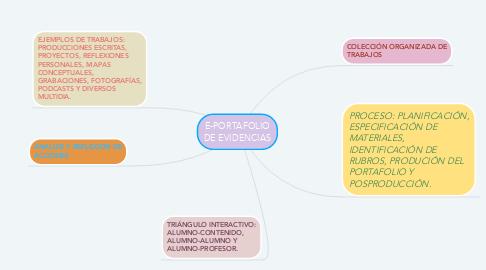 Mind Map: E-PORTAFOLIO DE EVIDENCIAS