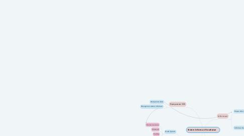 Mind Map: Sistem Informasi Kesehatan