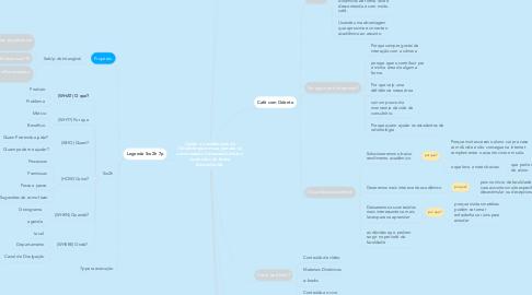 Mind Map: Ajudar os acadêmicos de Odontologia em sua jornada na universidade, fornecendo dicas e conteúdos de forma descontraída.
