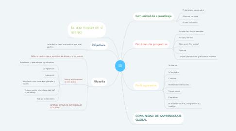 Mind Map: IB