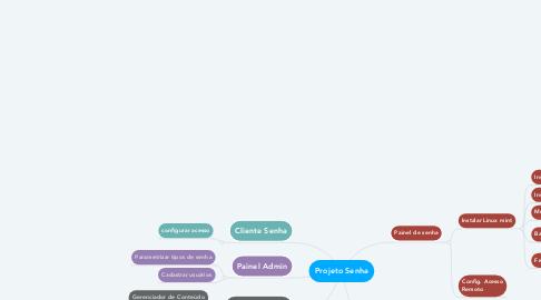 Mind Map: Projeto Senha