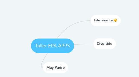 Mind Map: Taller EPA APPS