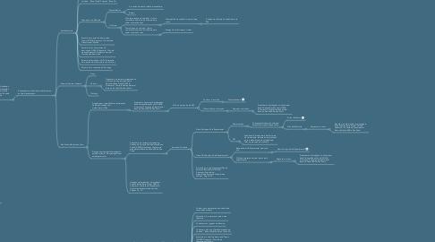 Mind Map: WEBINÁRIO - Como ter mais PROSPERIDADE FINANCEIRA