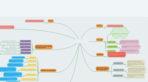 Mind Map: Lenguajes Formales