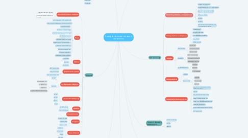 Mind Map: Коммуникативные техники и технологии