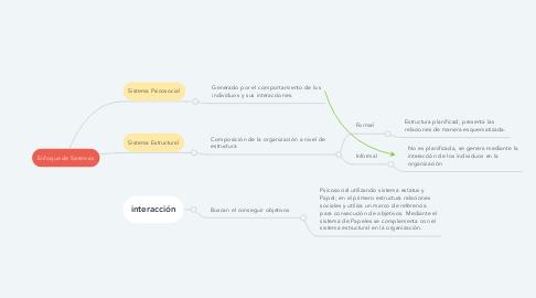 Mind Map: Enfoque de Sistemas
