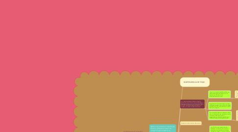 Mind Map: INTERVENCIONES EXTRANJERAS