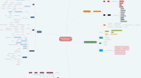 Mind Map: TRASTORNOS DE LA AFECTIVIDAD