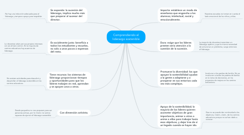 Mind Map: Comprendiendo el liderazgo sostenible