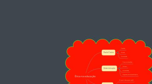 Mind Map: Ética na educação