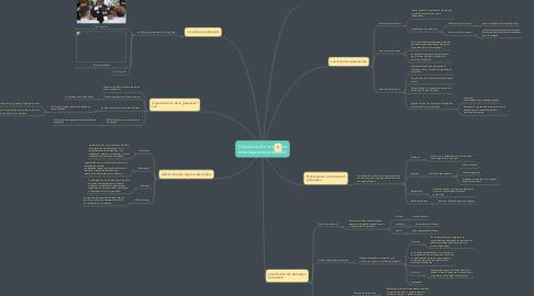 Mind Map: Comunicación en público estrategia para persuadir