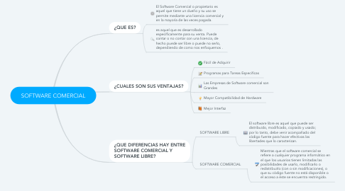 Mind Map: SOFTWARE COMERCIAL