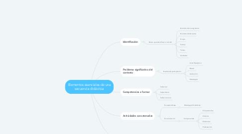 Mind Map: Elementos esenciales de una secuencia didáctica