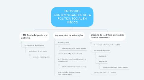 Mind Map: ENFOQUES CONTEMPORÁNEOS DE LA POLÍTICA SOCIAL EN MÉXICO