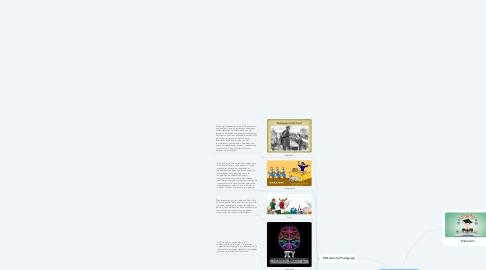 Mind Map: Bases Epistemológicas.
