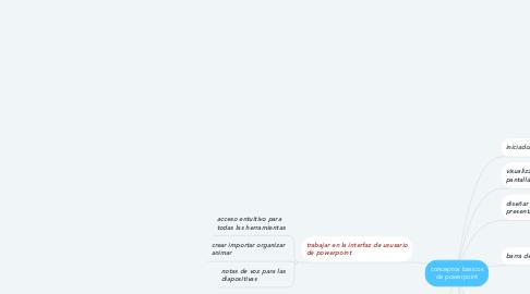 Mind Map: conceptos basicos de powerpoint
