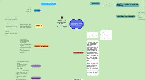 Mind Map: PROCESOS  COGNOSCITIVOS -  UNIDAD 3 -  MOMENTO 3 -  RECOLECCIÓN DE  INFORMACIÓN.