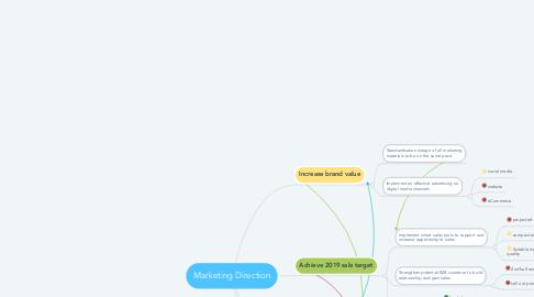 Mind Map: Marketing Direction