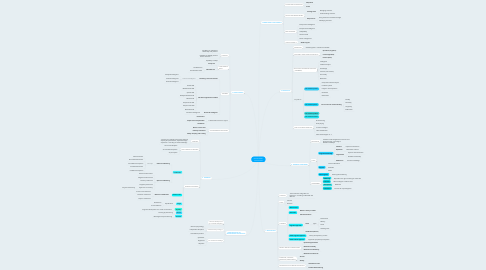 Mind Map: EDUCATIONAL  PSYCHOLOGY