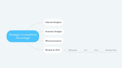Mind Map: Strategic Competitive Advantage
