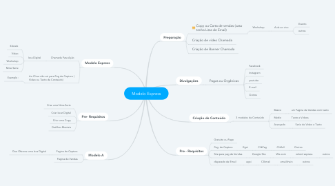 Mind Map: Modelo Express