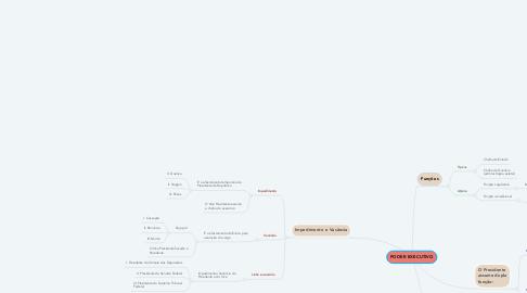 Mind Map: PODER EXECUTIVO