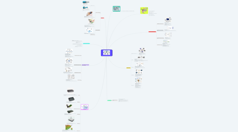 Mind Map: ระบบสื่อสารข้อมูลด้วยเครือข่ายคอมพิวเตอร์
