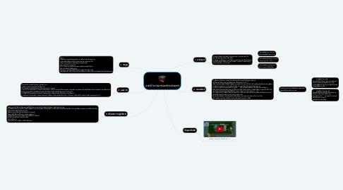 Mind Map: องค์ประกอบของสาระสนเทศ