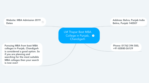 Mind Map: LM Thapar Best MBA College in Punjab, Chandigarh