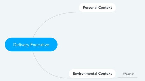 Mind Map: Delivery Executive