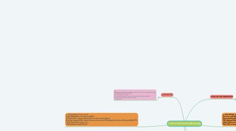 Mind Map: การทำงานของระบบคอมพิวเตอร์