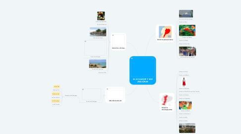 Mind Map: EL ECUADOR Y SUS REGIÓNES