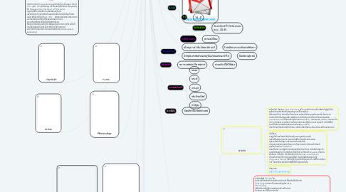 Mind Map: นางสาวชื่นกมล สุขสวย