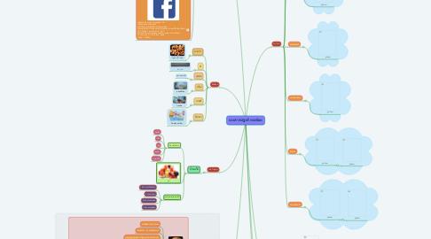 Mind Map: นางสาวณัฐวดี ทองน้อย