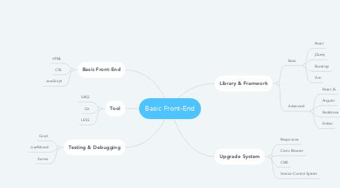 Mind Map: Basic Front-End