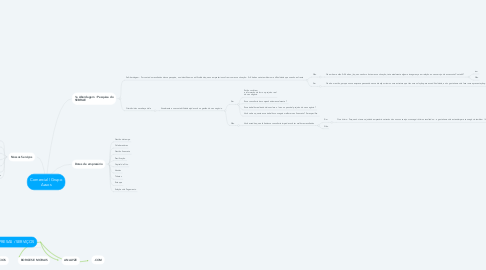 Mind Map: Comercial   Grupo Azuos