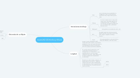 Mind Map: AutoCAD 2D Ancho y Altura