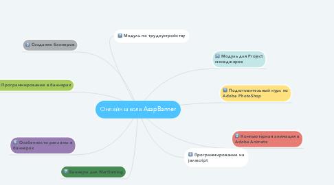Mind Map: Онлайн школа AsapBanner