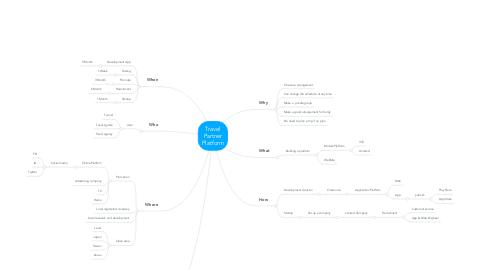 Mind Map: Travel Partner Platform