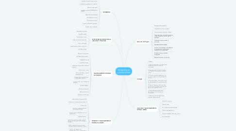 Mind Map: DESARROLLO COGNOSITIVO