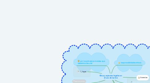 Mind Map: Ética y aspectos legales en el uso de las tics