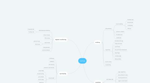 Mind Map: niches