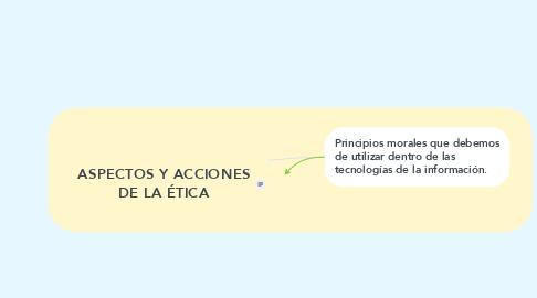 Mind Map: ASPECTOS Y ACCIONES DE LA ÉTICA