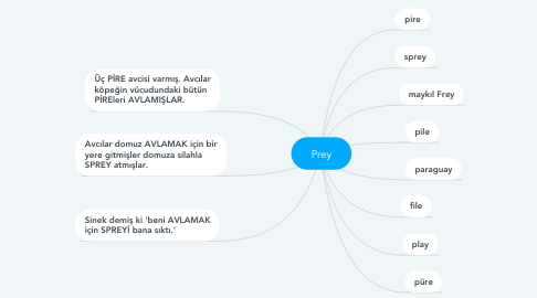 Mind Map: Prey